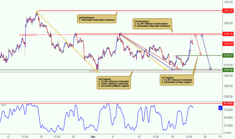 XAUUSD: XAUUSD approaching its resistance, potential to drop!