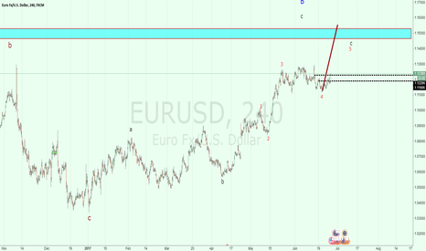 EURUSD: EURUSD: maybe new high is coming