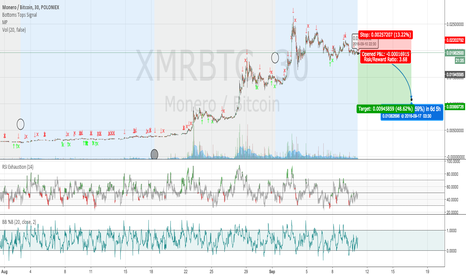 XMRBTC: Even a broken grandfather clock is right twice a day..