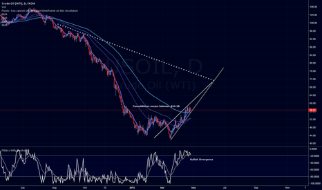USOIL: WTI Consolidation almost over