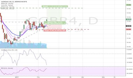 GGBR4: [Swing Trade] - GGBR4 rompendo resistência