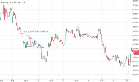 EURUSD: Triangulo descendente mercado de FOREX
