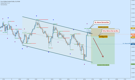 EURNZD: EURNZD Fade:  Darvas Boxes - Channel Containment