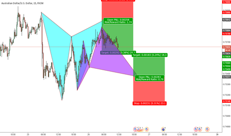AUDUSD: A possible cypher pattern is to complete