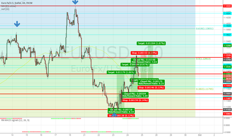 EURUSD: short completed