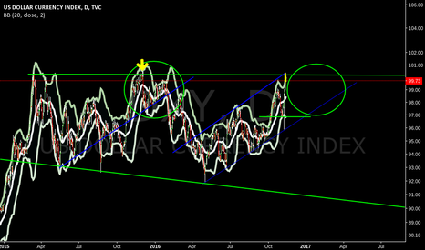DXY: daily Dxy waiting for the pattern