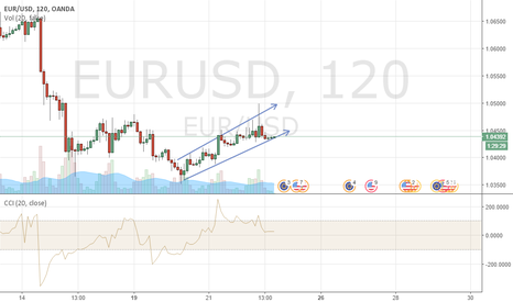 EURUSD: Buy EURUSD, frame 2h, target 1.05