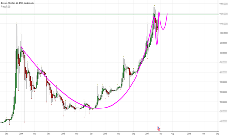 BTCUSD: Cup in the make
