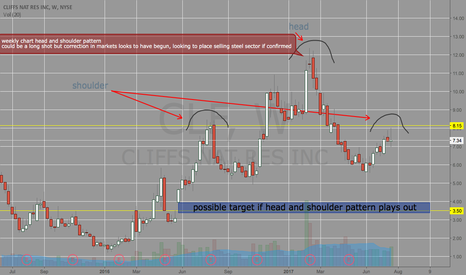 CLF: weekly head and shoulder