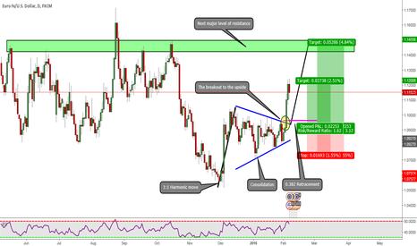 EURUSD: EURUSD: My Insight Into The EUR
