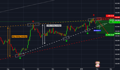 GBPJPY: GBPJPY Anticipating a big short (570 pips)