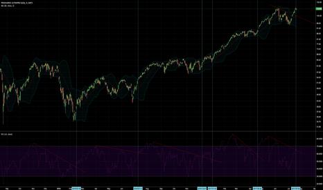 TQQQ: NASDAQ 100- Potentially bullish rally.