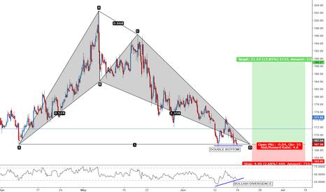 BANKBARODA: Excellent Risk/Reward Swing Trade Setup - BankBaroda - 60 Mins