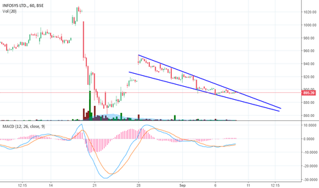 INFY: INFY Falling wedge formation