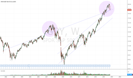 SPY: S&P loosing long term trendlines