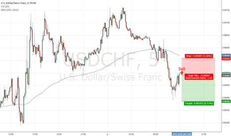 USDCHF: Shorting short-term resistance