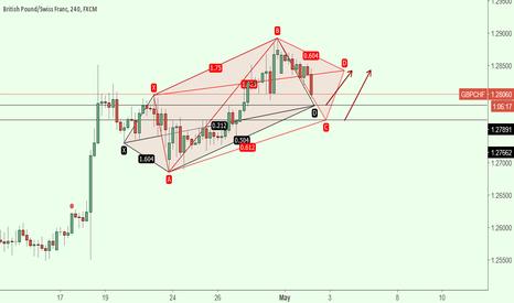 GBPCHF: potencional pattern 5-0
