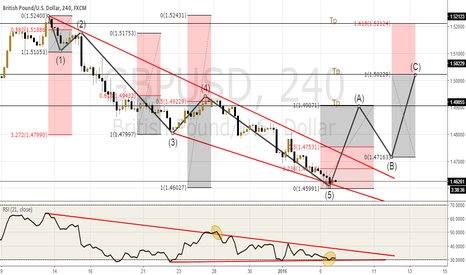 GBPUSD: Technical analysis combined with Elliott Wave GbpUsd 4 Hrs