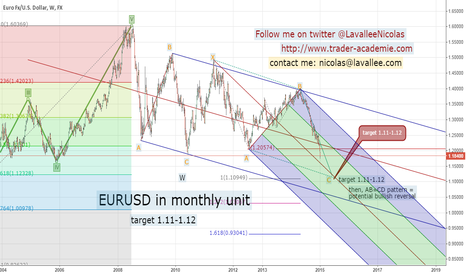EURUSD: EURUSD medium term target:  1.11-1.12