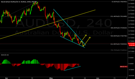 AUDUSD: Aussie might start correction soon