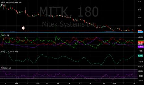 MITK: Bullish divergence out for MITK
