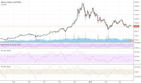 BTCUSD: Bitcoin: rally is over?