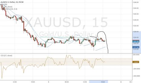 XAUUSD: bearish gold until 1200