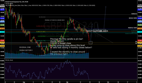 GBPJPY: Update of previous idea