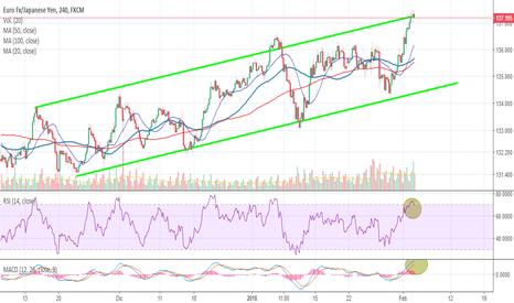 EURJPY: El euro contra el Yen bajista?