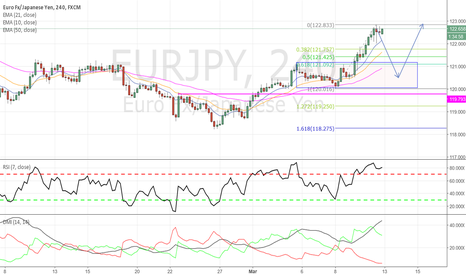 EURJPY: EURJPY - Long trade on the radar