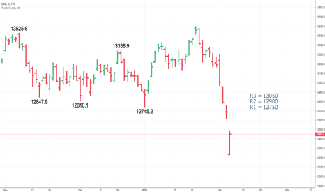 DAX: Will there be any short-covering on DAX?  Let's see