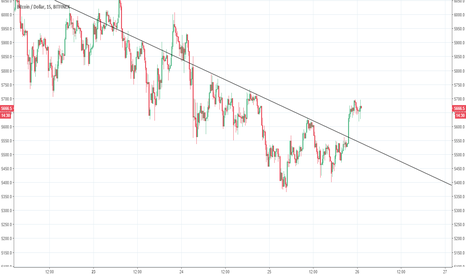 BTCUSD: Simple oblique directrice BTC.USD