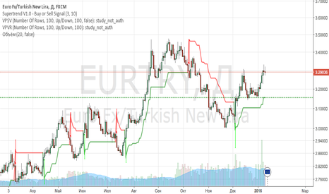 EURTRY: EURTRY sell (test)