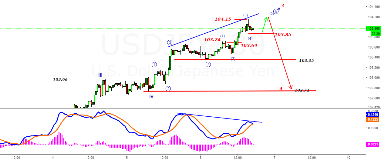 USDJPY- One Final Push Left & Then a fall below 103.85 with NFP