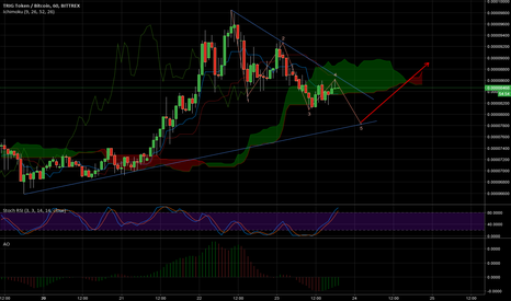 TRIGBTC: $TRIG Jump Off Point for Mathematical Gainz