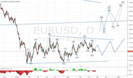 EURUSD: EURUSD - Easy as 123...45...