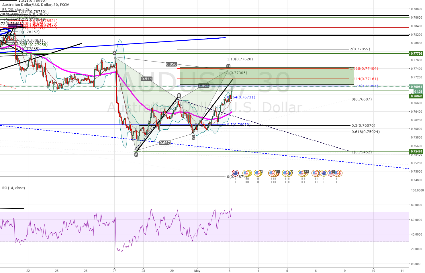 AUDUSD - POT SMALL PULLBACK AREA