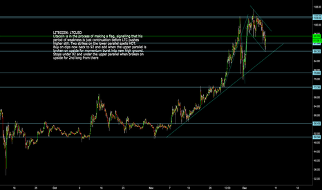 LTCUSD: LITECOIN: LTCUSD Flag pattern = continuation higher likely soon