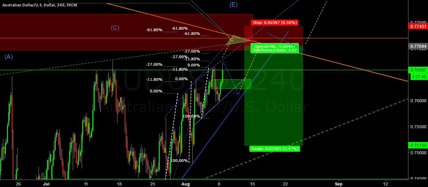 AUDUSD confluence will influence
