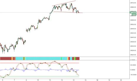 SPX: Back below that trend line