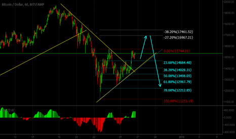 BTCUSD: We can see maybe one more up, then downward move will continue