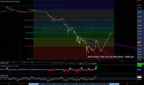 BTCCNY: Analysis of drop from 3700 yuan.