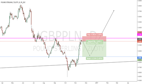 GBPPLN: HEAD AND SHOULDERS PATTERN ?