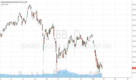IBB: $IBB not the best setup