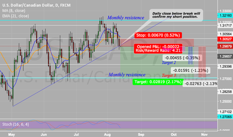 USDCAD: USDCAD (4HOUR) DAILY BREAK OF CRITICAL POINT