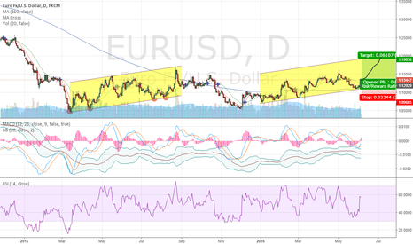 EURUSD: long for 1.2