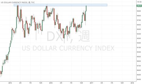 DXY: トレンド転換となるか?ドル円は一旦調整か?