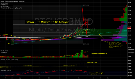 BTCUSD3M: The Unwinding Of A Blow Off Top