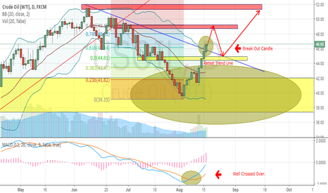 USOIL: OIL - TARGET RECENT HIGH