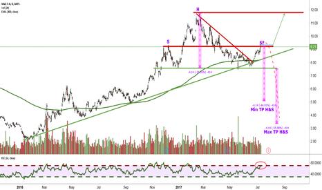 VALE: Trend Continuation vs. H&S